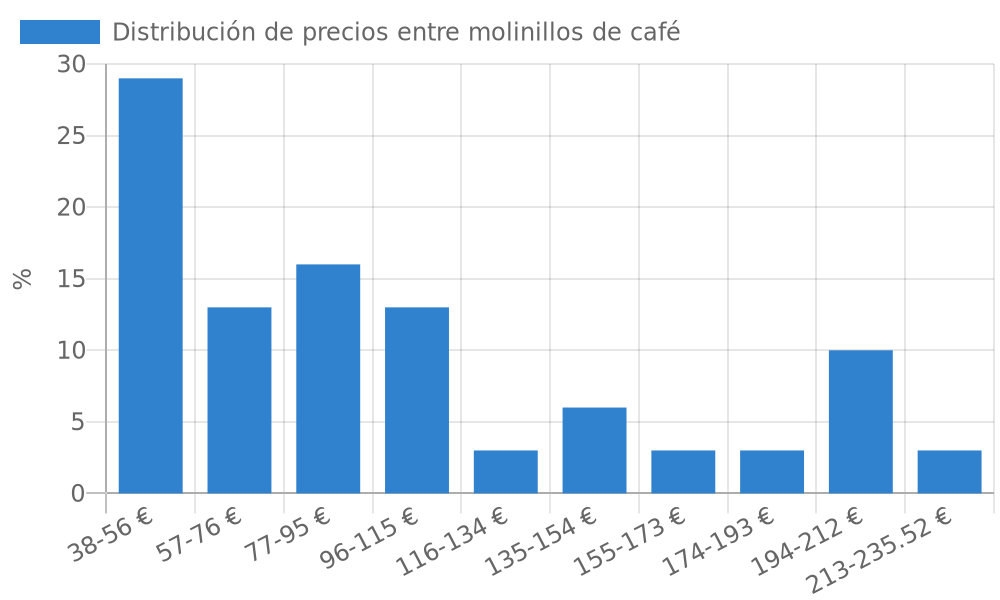 Distribución de precios entre molinillos de café