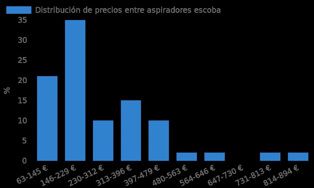 Distribución de precios entre aspiradores escoba