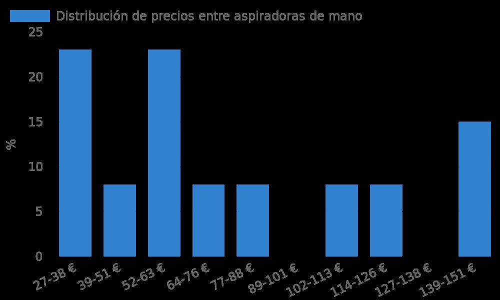 Distribución de precios entre aspiradoras de mano