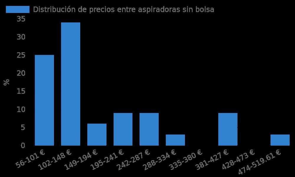 Distribución de precios entre aspiradoras sin bolsa