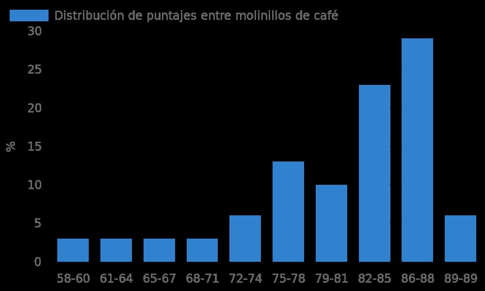 Distribución de puntajes entre molinillos de café