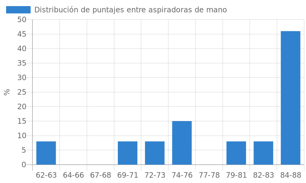 Distribución de puntajes entre aspiradoras de mano