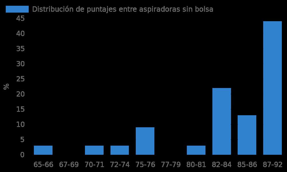Distribución de puntajes entre aspiradoras sin bolsa