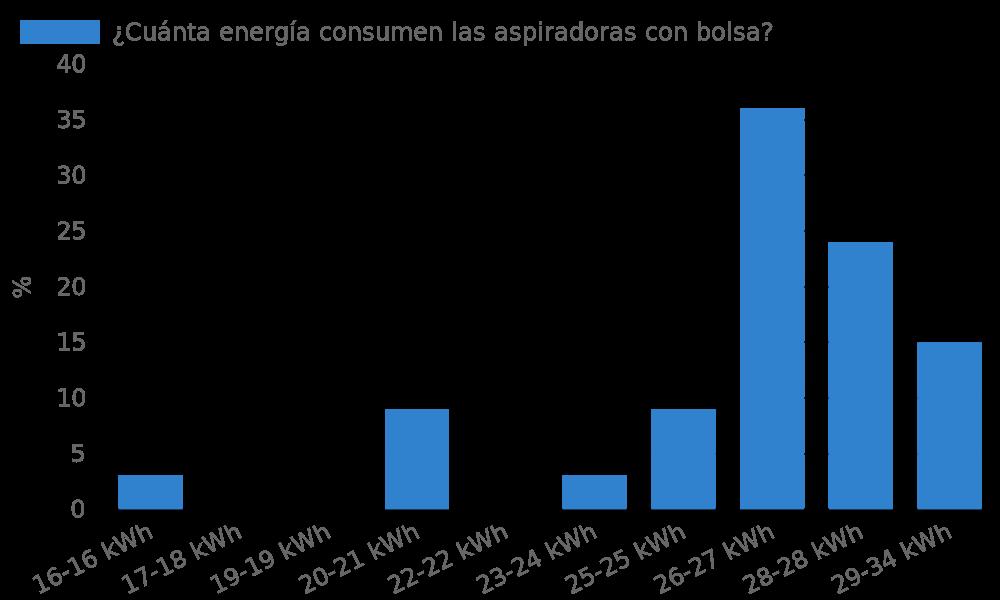 ¿Cuánta energía consumen las aspiradoras con bolsa?
