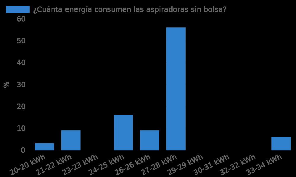¿Cuánta energía consumen las aspiradoras sin bolsa?