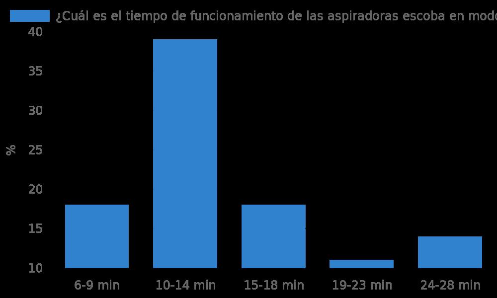 ¿Cuál es el tiempo de funcionamiento de las aspiradoras escoba en modo de máxima potencia?