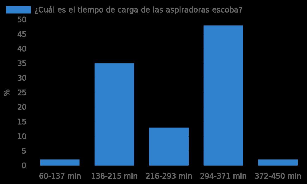 ¿Cuál es el tiempo de carga de las aspiradoras escoba?